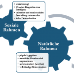 Rahmentheorie (neu)